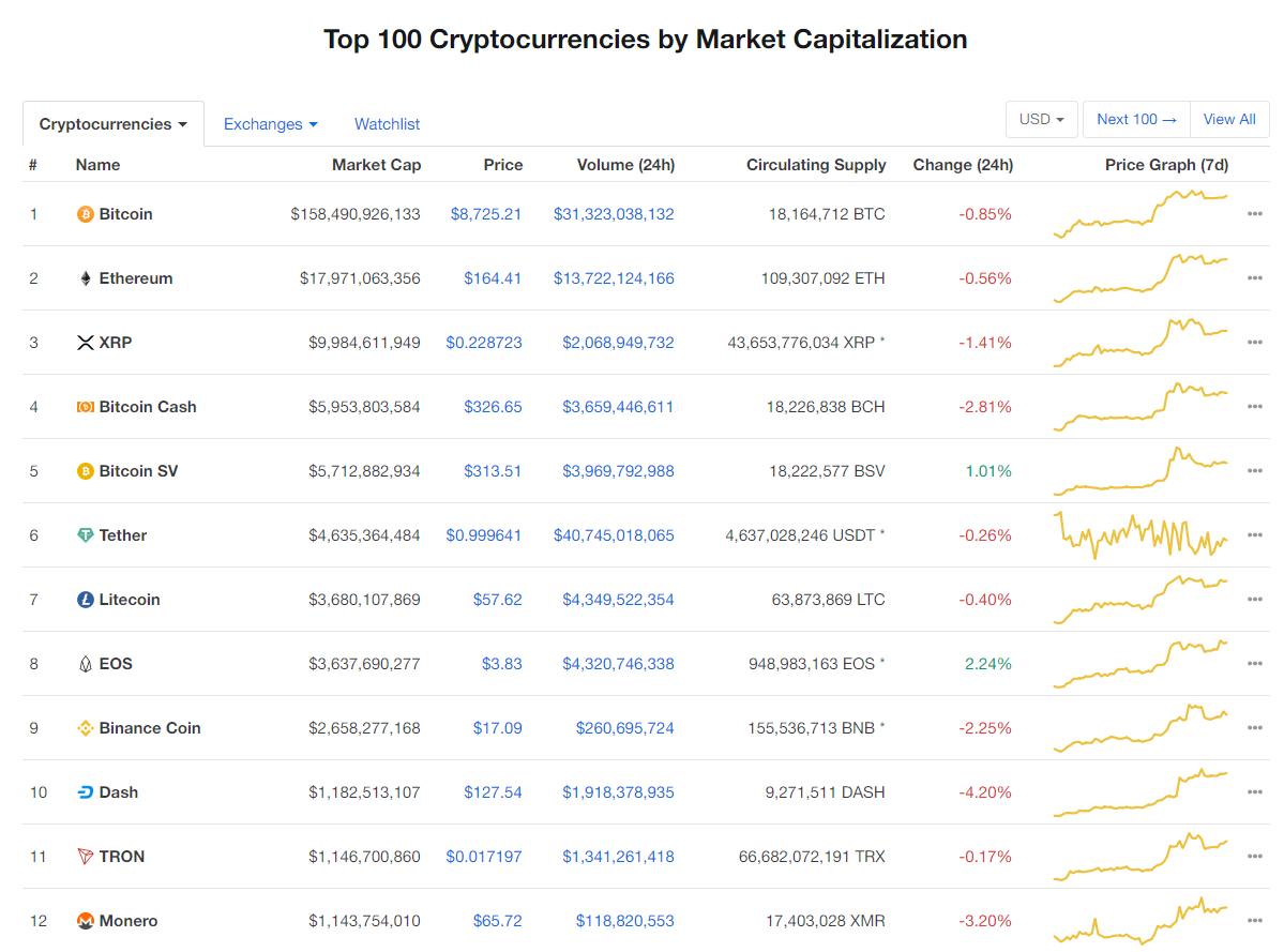 Nhóm 10 đồng tiền kĩ thuật số hàng đầu theo giá trị thị trường hôm nay (17/1) (nguồn: CoinMarketCap)