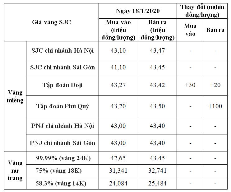 Giá vàng hôm nay 18/1: SJC giữ ổn định tại phần lớn hệ thống cửa hàng - Ảnh 1.