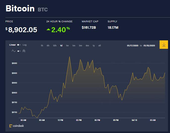 Chỉ số giá bitcoin hôm nay (18/1) (nguồn: CoinDesk)