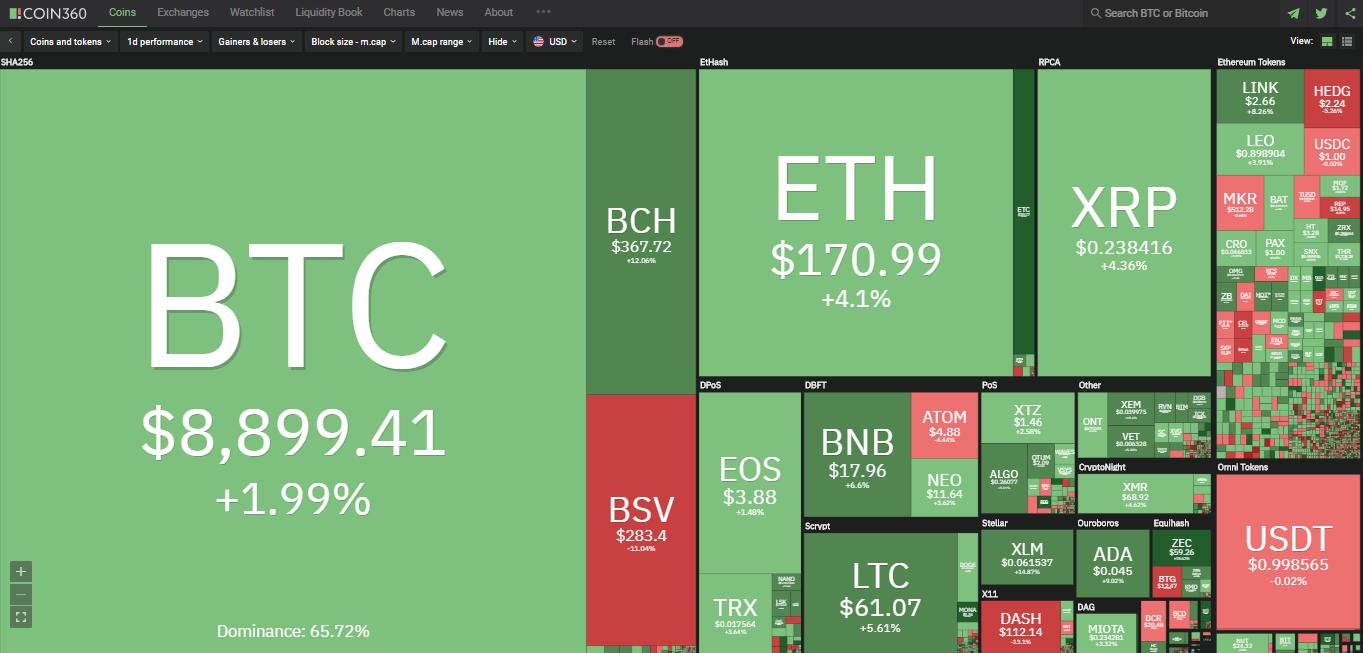 Toàn cảnh thị trường tiền kĩ thuật số hôm nay (18/1) (Nguồn: Coin360.com)