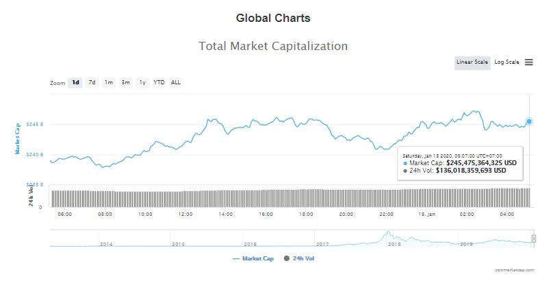 Tổng giá trị thị trường và khối lượng giao dịch tiền kĩ thuật số hôm nay (18/1) (nguồn: CoinMarketCap)