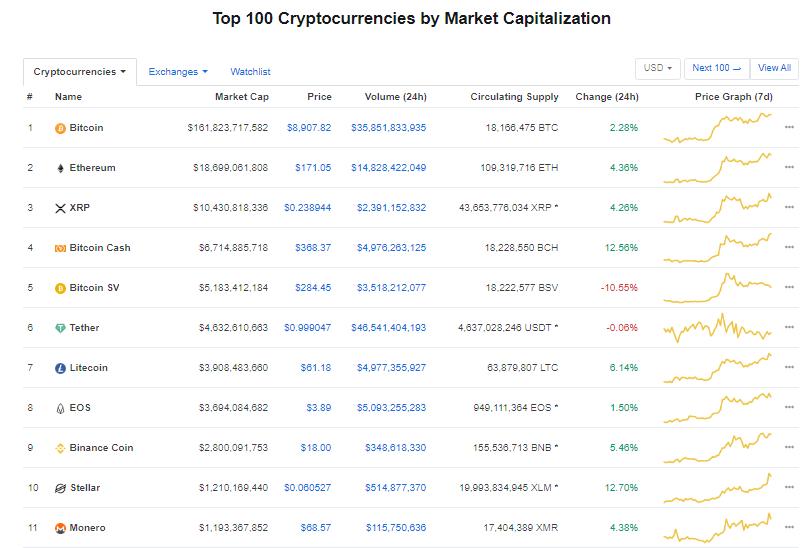 Nhóm 10 đồng tiền kĩ thuật số hàng đầu theo giá trị thị trường hôm nay (18/1) (nguồn: CoinMarketCap)