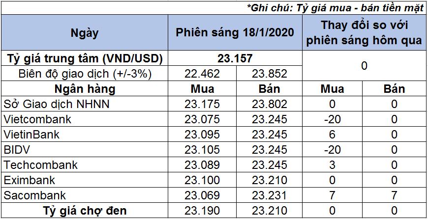 Tỷ giá USD hôm nay 18/1: Giá USD ngân hàng thay đổi trái chiều - Ảnh 1.