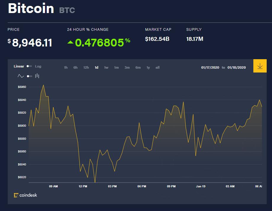 Chỉ số giá bitcoin hôm nay (19/1) (nguồn: CoinDesk)