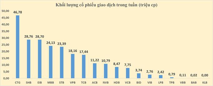 Cổ phiếu ngân hàng tuần qua: CTG dẫn đầu tăng giá, vốn hóa toàn ngành vượt 1 triệu tỉ đồng - Ảnh 4.