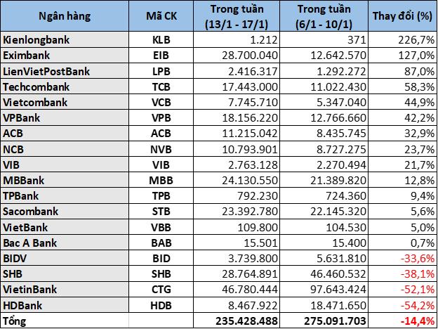 Cổ phiếu ngân hàng tuần qua: CTG dẫn đầu tăng giá, vốn hóa toàn ngành vượt 1 triệu tỉ đồng - Ảnh 5.