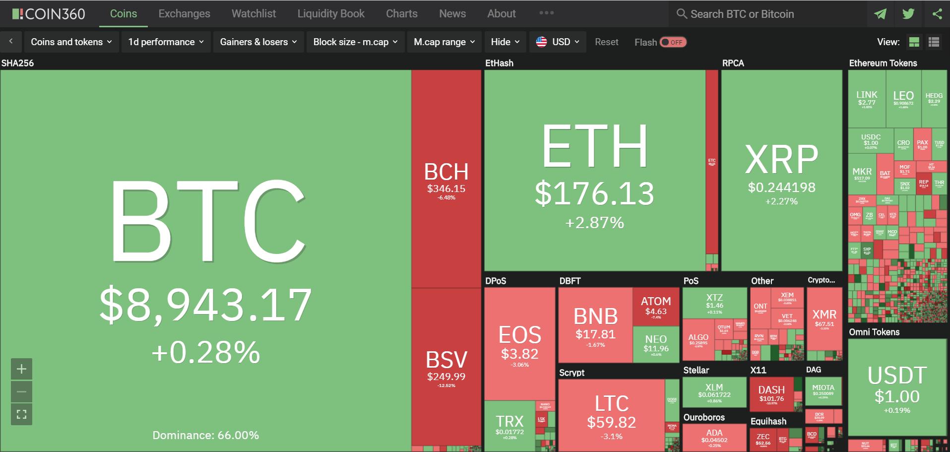 Toàn cảnh thị trường tiền kĩ thuật số hôm nay (19/1) (Nguồn: Coin360.com)