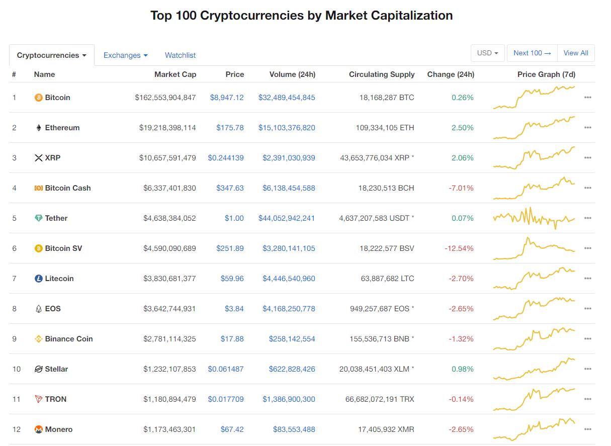Nhóm 10 đồng tiền kĩ thuật số hàng đầu theo giá trị thị trường hôm nay (19/1) (nguồn: CoinMarketCap)