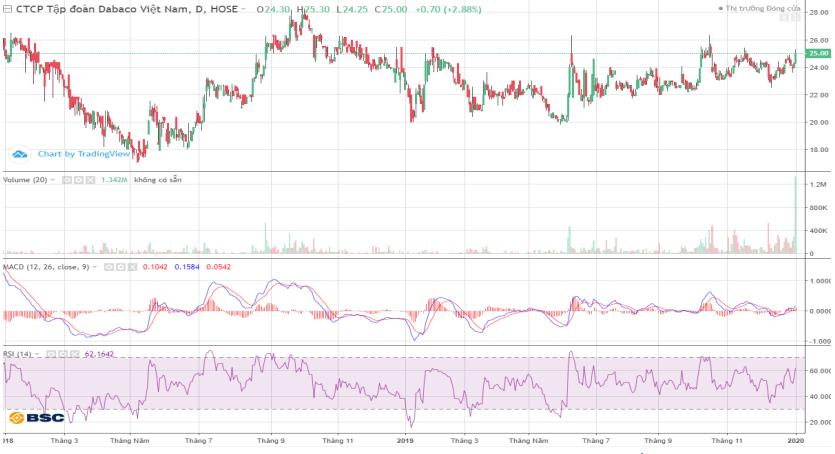 Cổ phiếu tâm điểm ngày 3/1: DBC, PNJ, QNS - Ảnh 2.