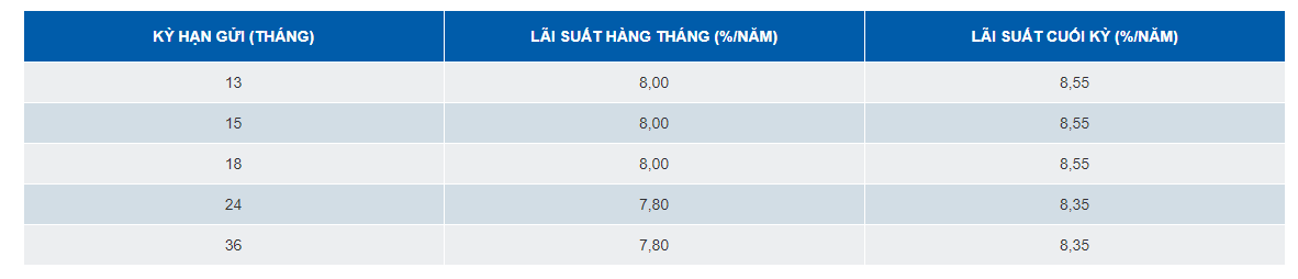 Lãi suất ngân hàng SCB mới nhất tháng 1/2020: Cao nhất 8,55%/năm - Ảnh 2.