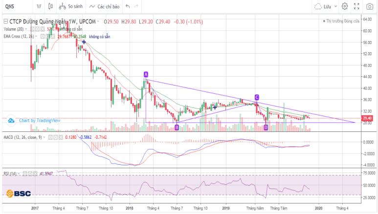 Cổ phiếu tâm điểm ngày 3/1: DBC, PNJ, QNS - Ảnh 4.