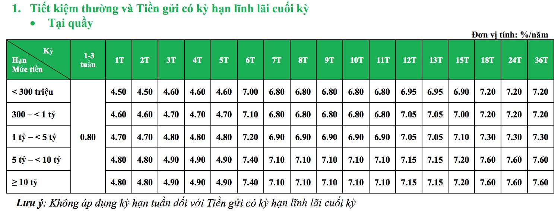 Lãi suất ngân hàng VPBank mới nhất tháng 1/2020: Cao nhất là 7,9%/năm - Ảnh 2.