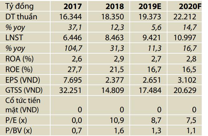 Techcombank có thể phải tái cơ cấu nguồn vốn huy động đáp ứng nhu cầu tăng cao của mảng cho vay mua nhà - Ảnh 1.
