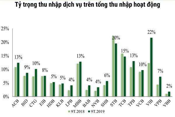 Một thập kỉ thay đổi cấu trúc tài sản của các nhà băng Việt - Ảnh 5.