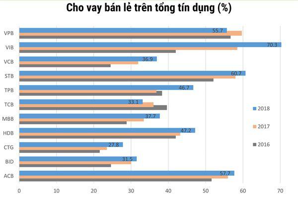 Một thập kỉ thay đổi cấu trúc tài sản của các nhà băng Việt - Ảnh 4.