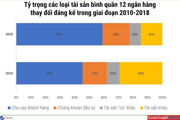 Một thập kỉ thay đổi cấu trúc tài sản của các nhà băng Việt - Ảnh 1.