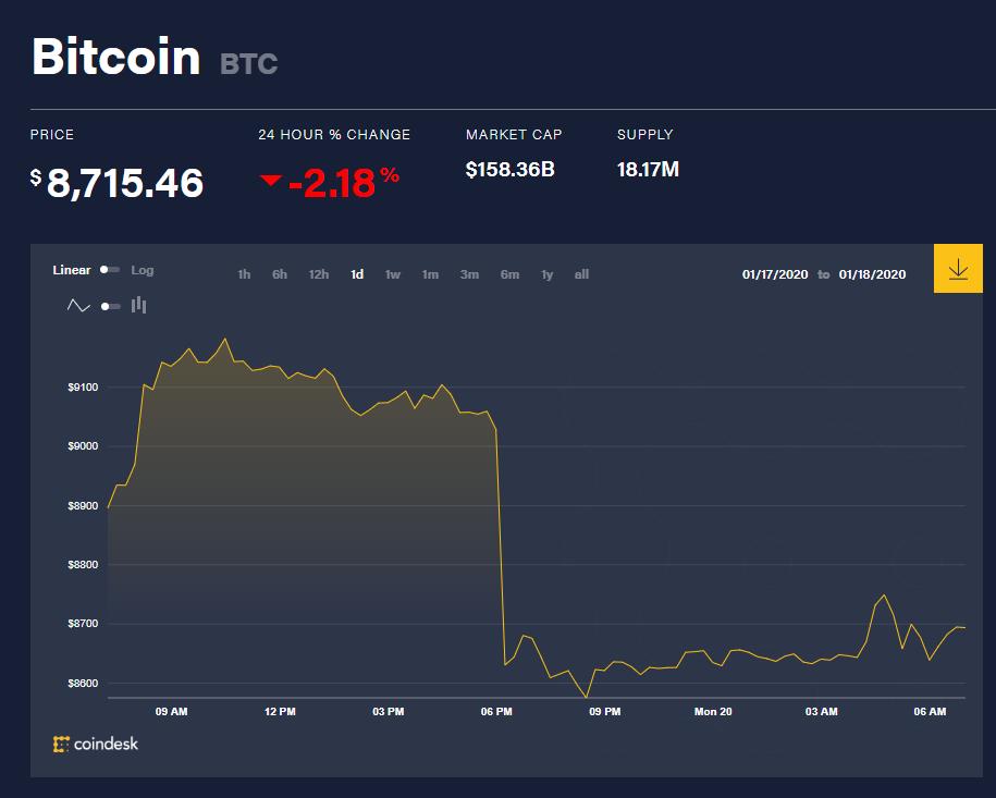 Chỉ số giá bitcoin hôm nay (20/1) (nguồn: CoinDesk)