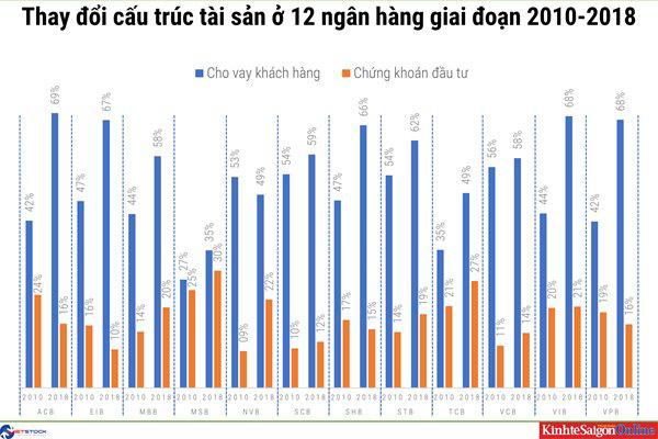 Một thập kỉ thay đổi cấu trúc tài sản của các nhà băng Việt - Ảnh 2.