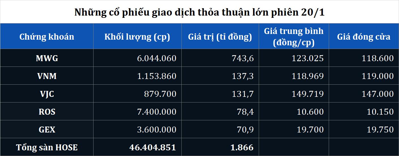 Giao dịch thỏa thuận lớn MWG, VNM, VJC, ROS, GEX phiên 20/1 - Ảnh 2.