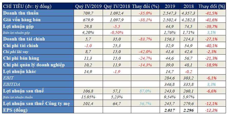 Quí IV đột biến, Vocarimex báo lãi năm 2019 vượt 35% kế hoạch điều chỉnh - Ảnh 1.