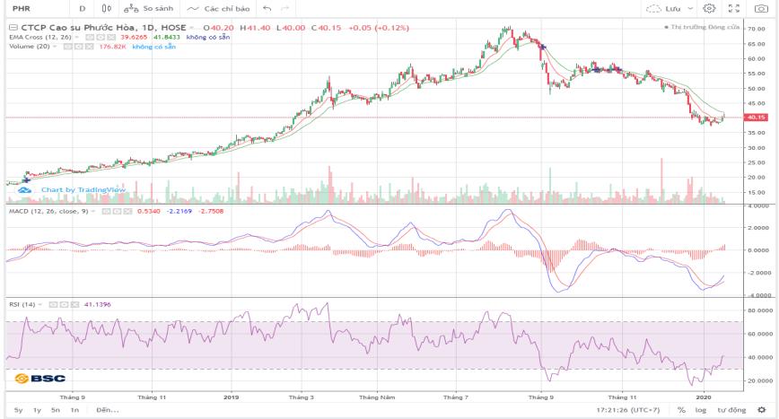 Cổ phiếu tâm điểm ngày 20/1: CTG, DHC, PHR, HCM - Ảnh 2.