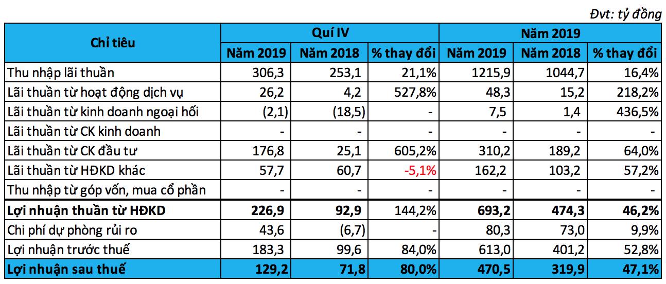 Tổng tài sản VietBank tăng mạnh hơn 33% trong năm 2019 - Ảnh 1.
