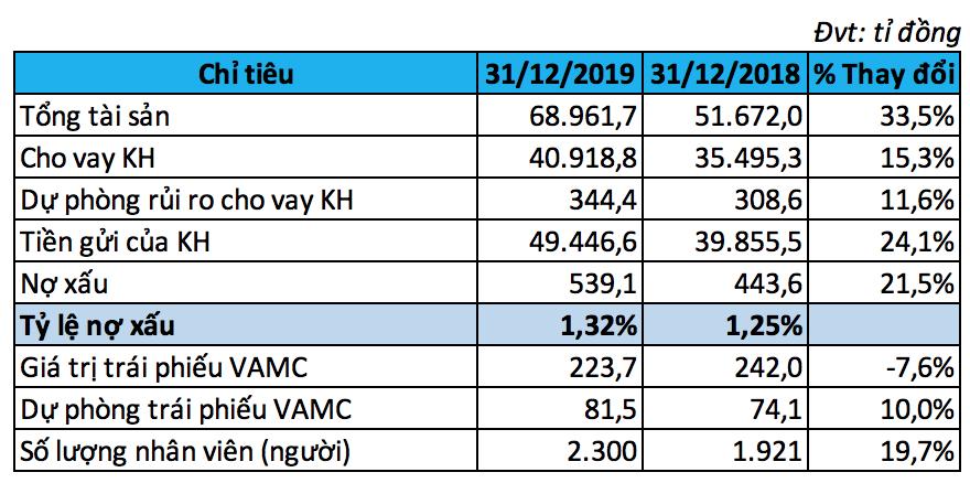 Tổng tài sản VietBank tăng mạnh hơn 33% trong năm 2019 - Ảnh 2.