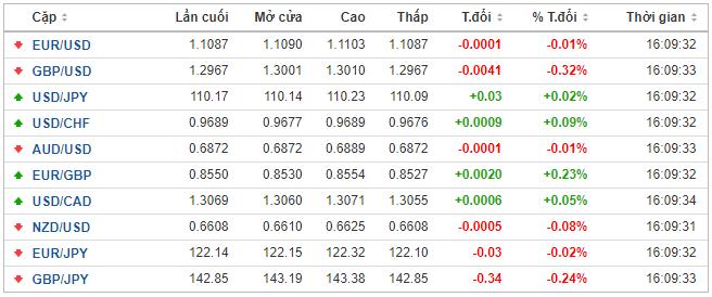 Thị trường ngoại hối hôm nay 20/1: Giao dịch ít biến động, nhà đầu tư bàn nhiều về hướng đi lãi suất của các NHTW lớn - Ảnh 1.