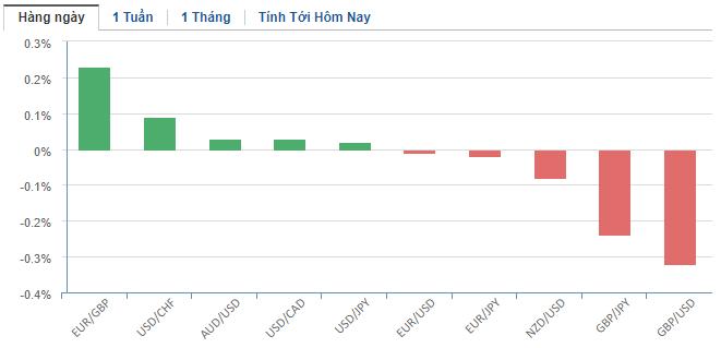 Thị trường ngoại hối hôm nay 20/1: Giao dịch ít biến động, nhà đầu tư bàn nhiều về hướng đi lãi suất của các NHTW lớn - Ảnh 2.
