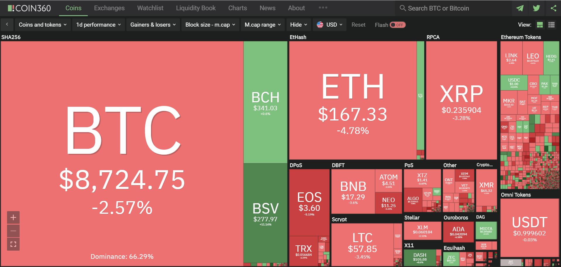 Toàn cảnh thị trường tiền kĩ thuật số hôm nay (20/1) (Nguồn: Coin360.com)