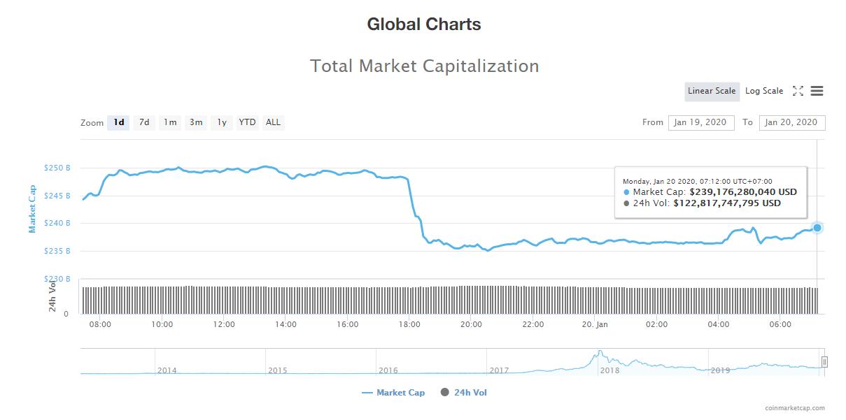 Tổng giá trị thị trường và khối lượng giao dịch tiền kĩ thuật số hôm nay (20/1) (nguồn: CoinMarketCap)