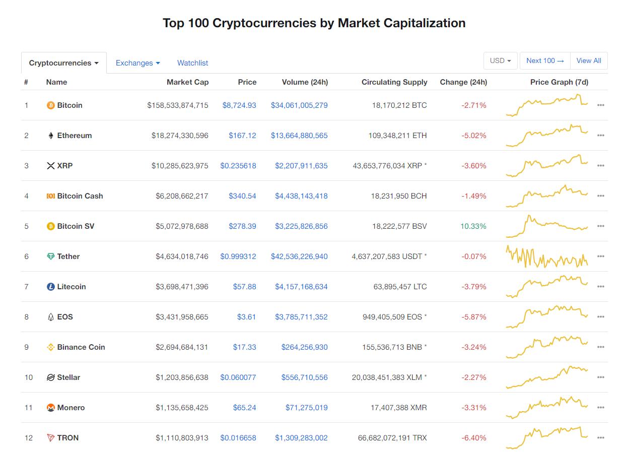 Nhóm 10 đồng tiền kĩ thuật số hàng đầu theo giá trị thị trường hôm nay (20/1) (nguồn: CoinMarketCap)