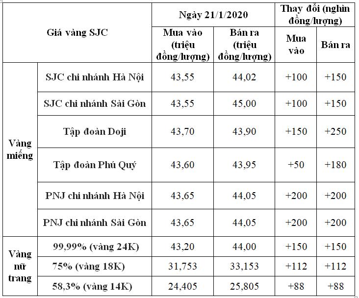 Giá vàng hôm nay 21/1: SJC tăng tiếp đến 200.000 đồng/lượng, vượt mốc 44 triệu đồng/lượng - Ảnh 1.