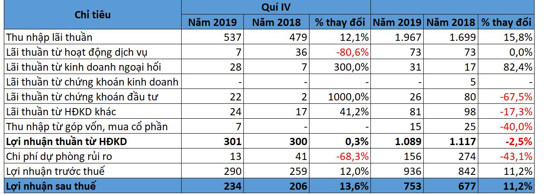 Chi phí rủi ro giảm mạnh, Bac A Bank lãi trước thuế 2019 đạt 936 tỉ đồng trong 2019 - Ảnh 1.