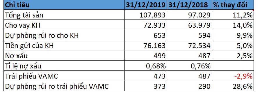 Chi phí rủi ro giảm mạnh, Bac A Bank lãi trước thuế 2019 đạt 936 tỉ đồng trong 2019 - Ảnh 2.
