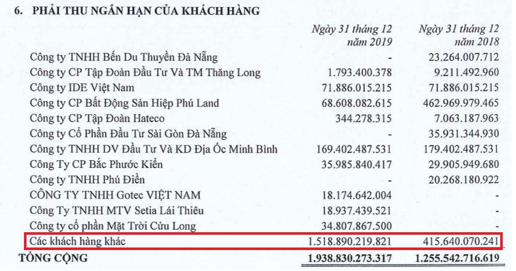 Đất Xanh: Năm 2019 lãi 1.217 tỉ đồng, xuất hiện nhiều khoản phải thu khác - Ảnh 1.