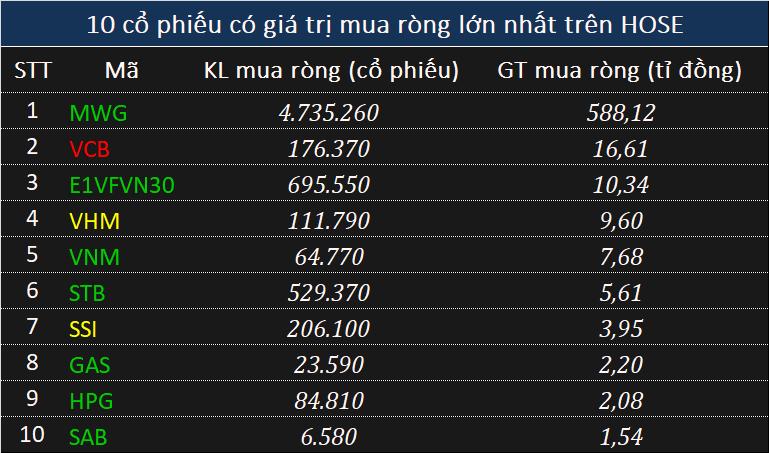 Giao dịch khối ngoại 20/1: Mua ròng 532 tỉ đồng toàn thị trường, thỏa thuận khủng cổ phiếu MWG - Ảnh 2.