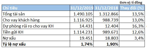 BIDV 2019: Nợ có khả năng mất vốn vượt 11.200 tỉ đồng, trích hơn 20.000 tỉ cho dự phòng rủi ro - Ảnh 3.