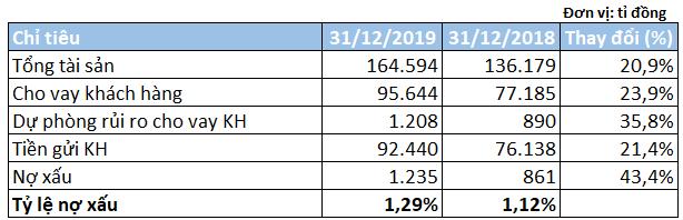 TPBank năm 2019: Cho vay tăng gần 24%, thu nhập nhân viên vượt 28 triệu đồng/tháng - Ảnh 3.