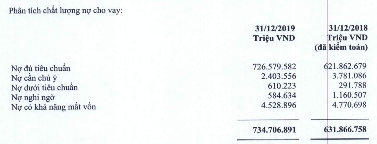 Điều gì làm nên con số lợi nhuận 1 tỉ USD của Vietcombank trong năm 2019? - Ảnh 4.