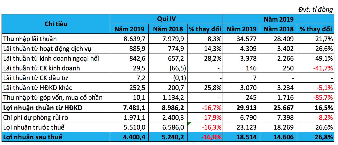 Điều gì làm nên con số lợi nhuận 1 tỉ USD của Vietcombank trong năm 2019? - Ảnh 2.