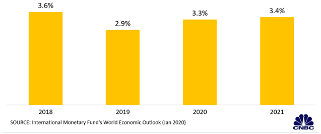 Dự báo kinh tế toàn cầu mới nhất của IMF qua các biểu đồ - Ảnh 1.