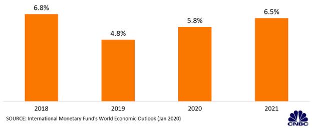 Dự báo kinh tế toàn cầu mới nhất của IMF qua các biểu đồ - Ảnh 2.