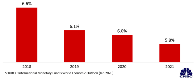 Dự báo kinh tế toàn cầu mới nhất của IMF qua các biểu đồ - Ảnh 3.