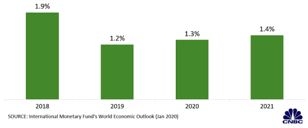Dự báo kinh tế toàn cầu mới nhất của IMF qua các biểu đồ - Ảnh 5.