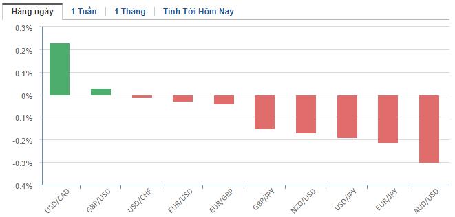 Thị trường ngoại hối hôm nay 21/1: Virus viêm phổi dấy lên lo ngại, nhà đầu tư tăng mua yen Nhật, nhân dân tệ chịu lỗ - Ảnh 2.