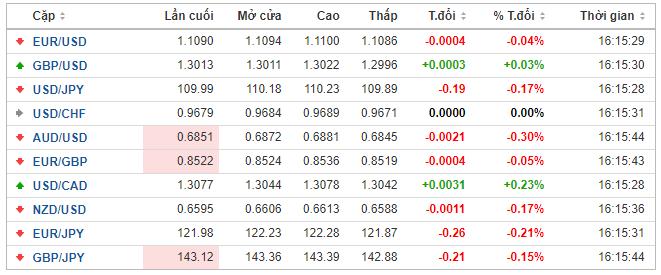 Thị trường ngoại hối hôm nay 21/1: Virus viêm phổi dấy lên lo ngại, nhà đầu tư tăng mua yen Nhật, nhân dân tệ chịu lỗ - Ảnh 1.