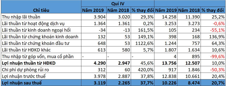 Techcombank lãi trước thuế 2019 đạt trên 12.800 tỉ đồng, dự nợ cho vay khách hàng tăng 44% - Ảnh 1.
