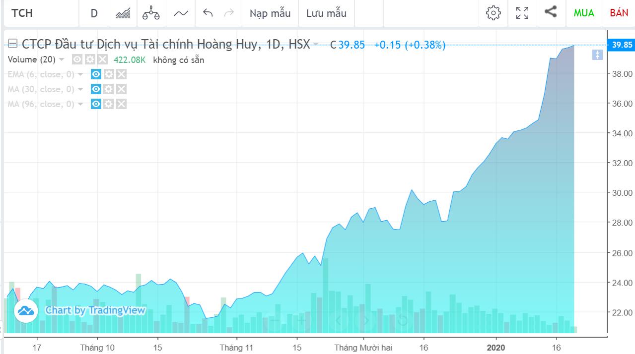 Hoàng Huy báo lãi đột biến, cổ phiếu tăng gấp đôi từ đầu quí IV/2019 - Ảnh 1.