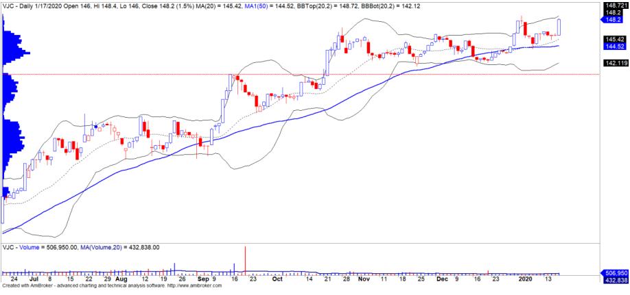 Cổ phiếu tâm điểm ngày 21/1: VCB, HPG, VJC, REE - Ảnh 4.